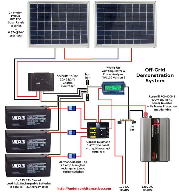 latest posts of thomas anderson solar battery bank btw, the qo line of breakers and panels from square d are rated for both ac and dc i would recommend installing either 2 or 3 in your cabin one for ac